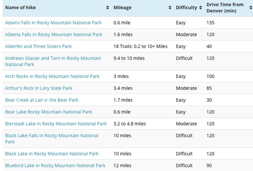 image of table of hikes organized by distance difficulty drive time and alphabetically by name